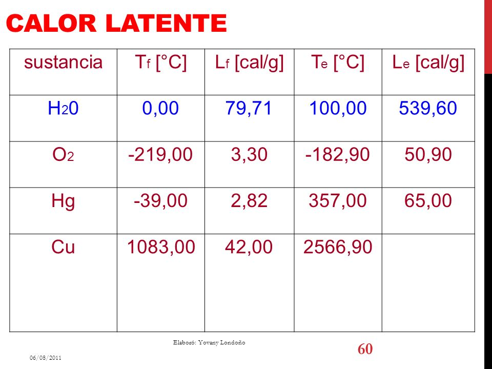 Calor Latente sustancia Tf [°C] Lf [cal/g] Te [°C] Le [cal/g] H20 0,00